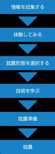 1.情報を収集する 2.情報を収集する 3.就農形態を選択する 4.技術を学ぶ 5.就農準備 6.就農